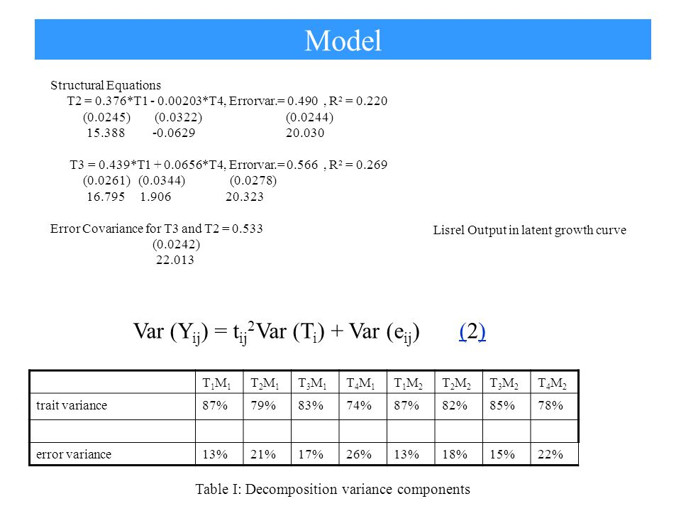 Table III: Percentages of decomposition into 4 variance components* T1M1T1M1 T2M1T2M1 T3M1T3M1 T4M1T4M1 T1M2T1M2 T2M2T2M2 T3M2T3M2 T4M2T4M2 trait variance within0.700.69 0.580.670.700.710.55 error variance within0.130.190.170.260.130.180.150.21 trait variance between0.150.90.110.160.170.100.120.16 error variance between*0.20.3 0.00.30.2 0.8 * Boldfaced for small non-significant variances constrained to zero.
