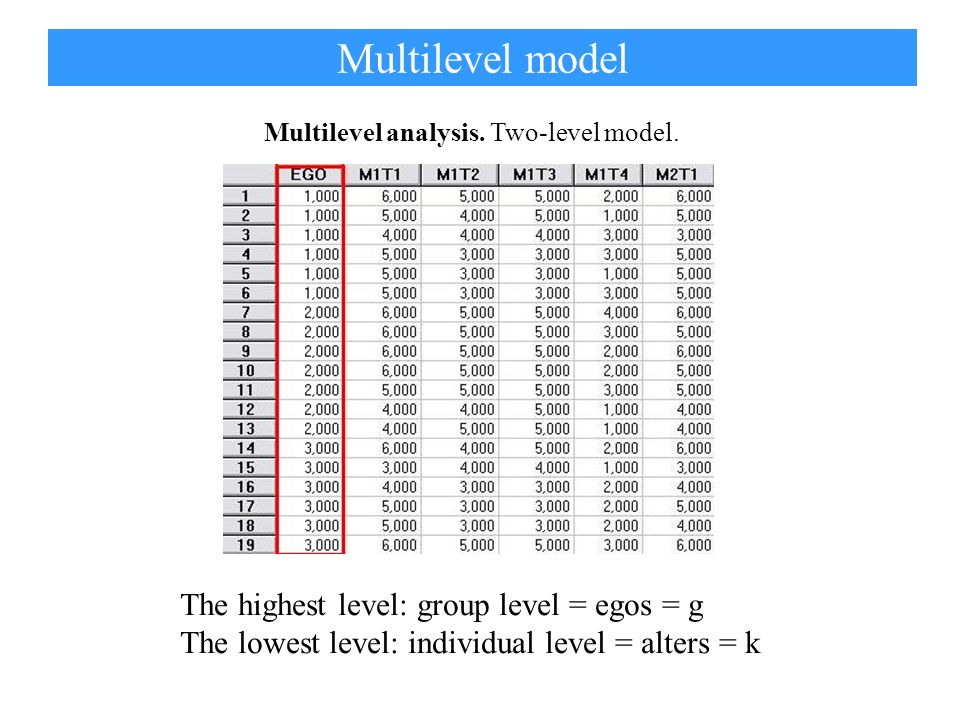 The mean centred individual scores for group g and individual k can be decomposed into: Between group component (3) Within group component (4) where: is the total average over all alters and egos.