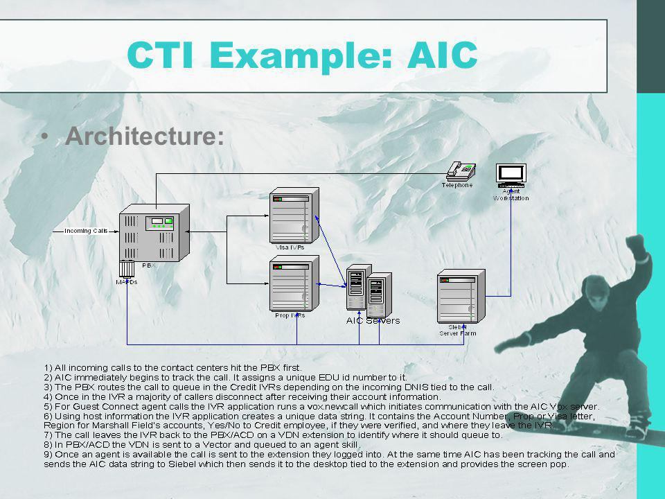 CTI Example: AIC Architecture:
