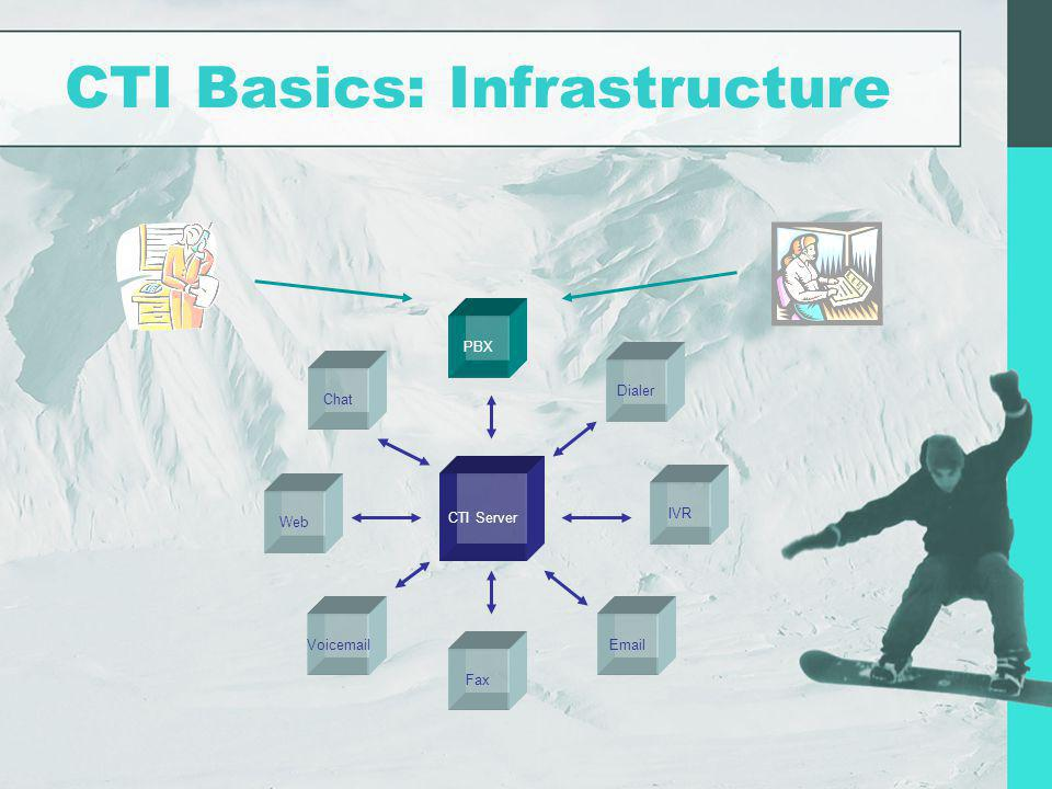 CTI Basics: Infrastructure CTI Server IVR PBX Fax VoicemailEmail Dialer Chat Web
