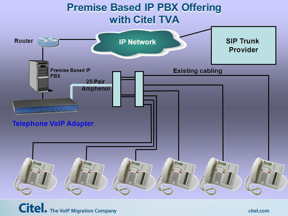 IP Network Existing cabling 25 Pair Amphenol Router SIP Trunk Provider Premise Based IP PBX Offering with Citel TVA Premise Based IP PBX Telephone VoI