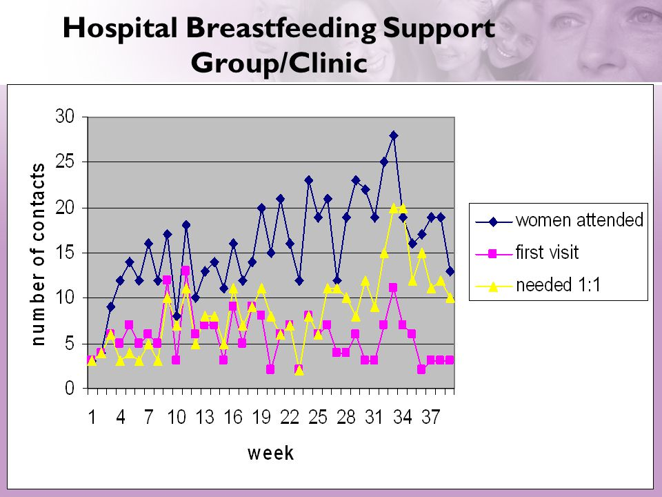 Breastfeeding Support Group Attendance April 08 – To Date