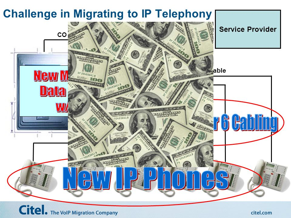 Citel. The VoIP Migration Company Lower the Cost & Complexity of Migrating to IP Telephony