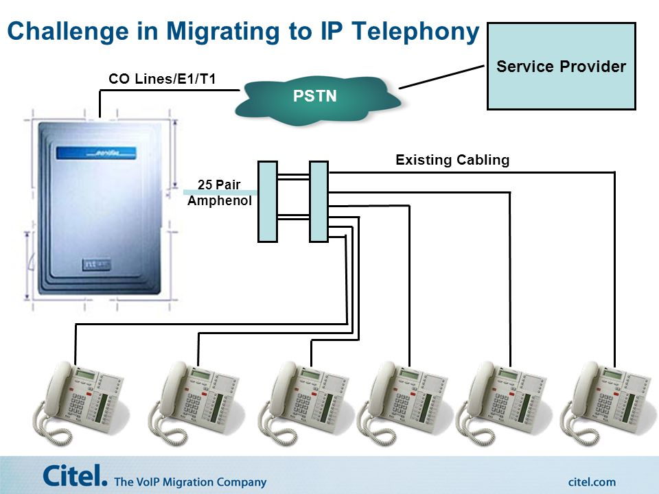 Category 3 Cable 25 Pair Amphenol PSTN CO Lines Service Provider Challenge in Migrating to IP Telephony