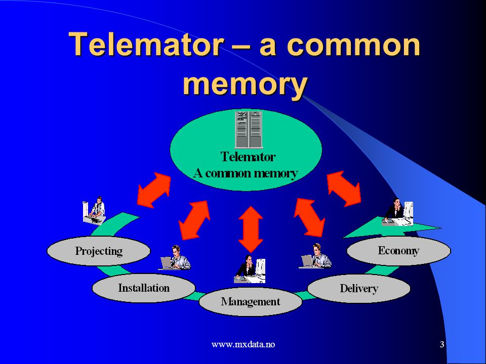 www.mxdata.no4 Telemator in an organization It is important to obtain a good teamwork across the organization in relation to working tasks, registered information and suppliers / customers of internal, leased out and any leased in circuits.