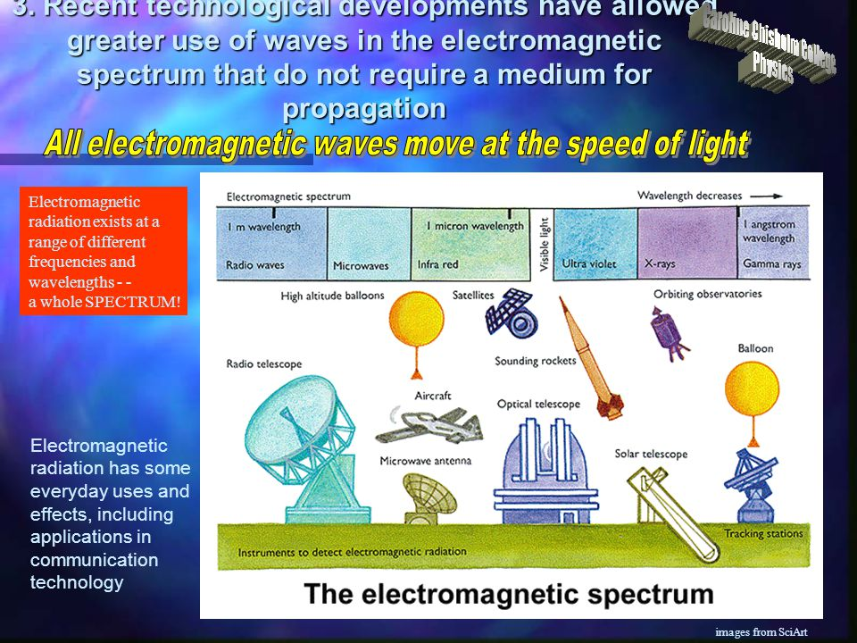 3. Recent technological developments have allowed greater use of waves in the electromagnetic spectrum that do not require a medium for propagation El
