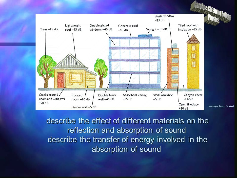 describe the effect of different materials on the reflection and absorption of sound describe the transfer of energy involved in the absorption of sou