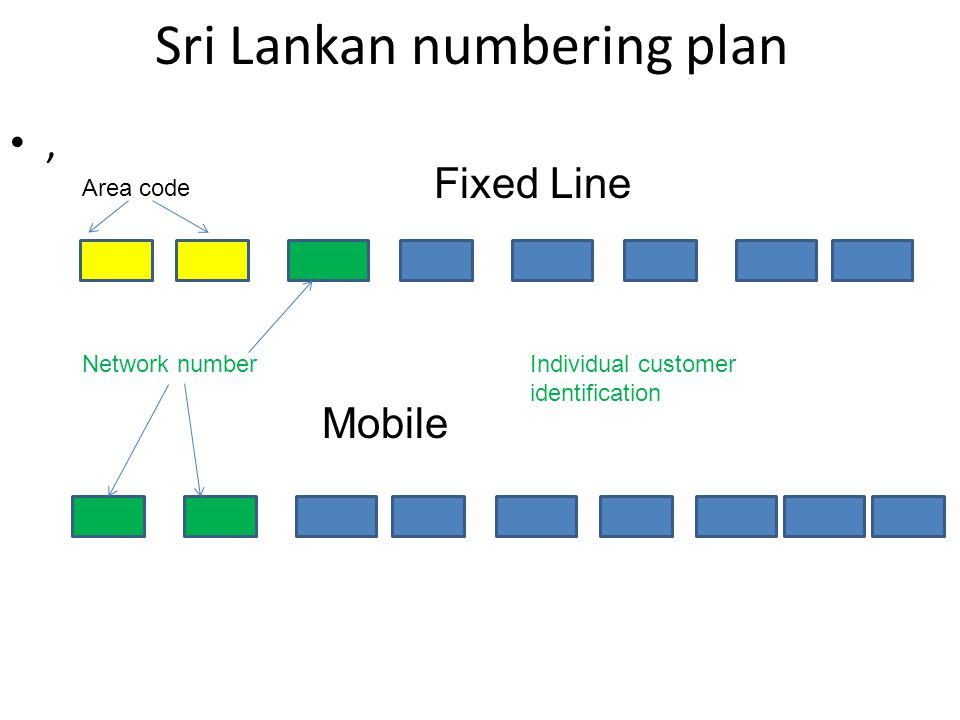 How to identify the operator in the mobile network.