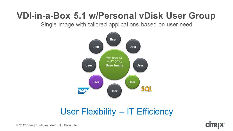 © 2012 Citrix | Confidential – Do Not Distribute VDI-in-a-Box 5.1 w/Personal vDisk User Group Single image with tailored applications based on user need User Flexibility – IT Efficiency User
