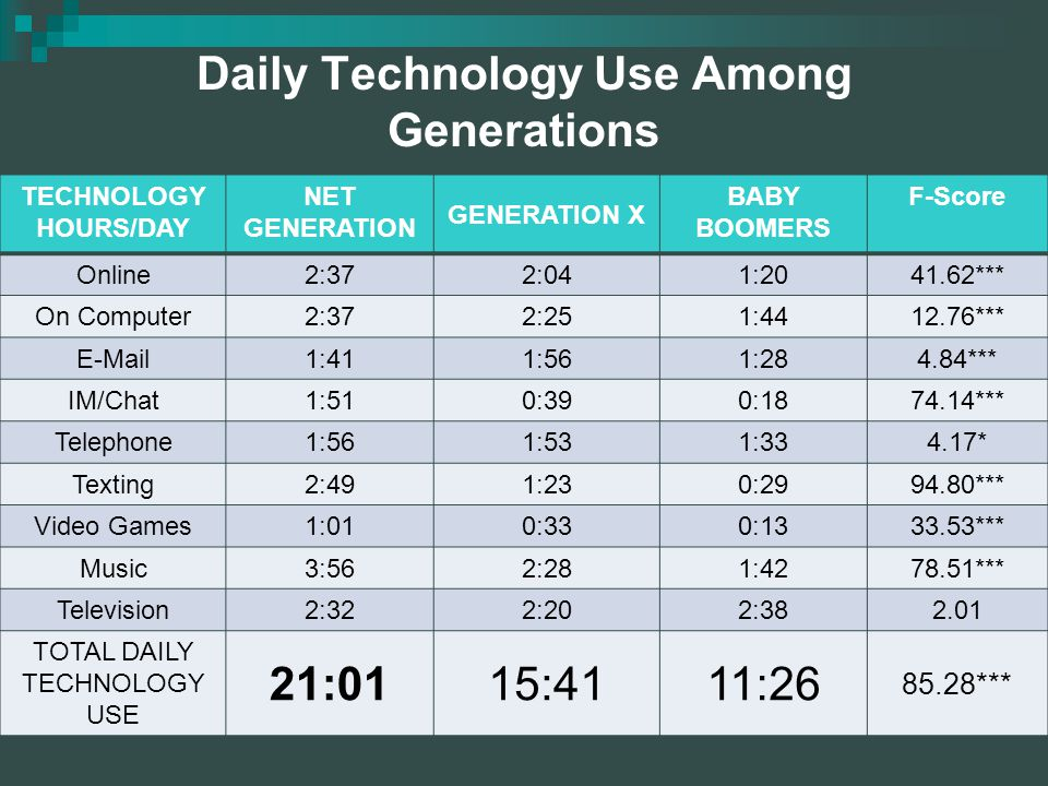 Daily Technology Use Among Generations TECHNOLOGY HOURS/DAY NET GENERATION GENERATION X BABY BOOMERS F-Score Online2:372:041:2041.62*** On Computer2:372:251:4412.76*** E-Mail1:411:561:284.84*** IM/Chat1:510:390:1874.14*** Telephone1:561:531:334.17* Texting2:491:230:2994.80*** Video Games1:010:330:1333.53*** Music3:562:281:4278.51*** Television2:322:202:382.01 TOTAL DAILY TECHNOLOGY USE 21:0115:4111:26 85.28***