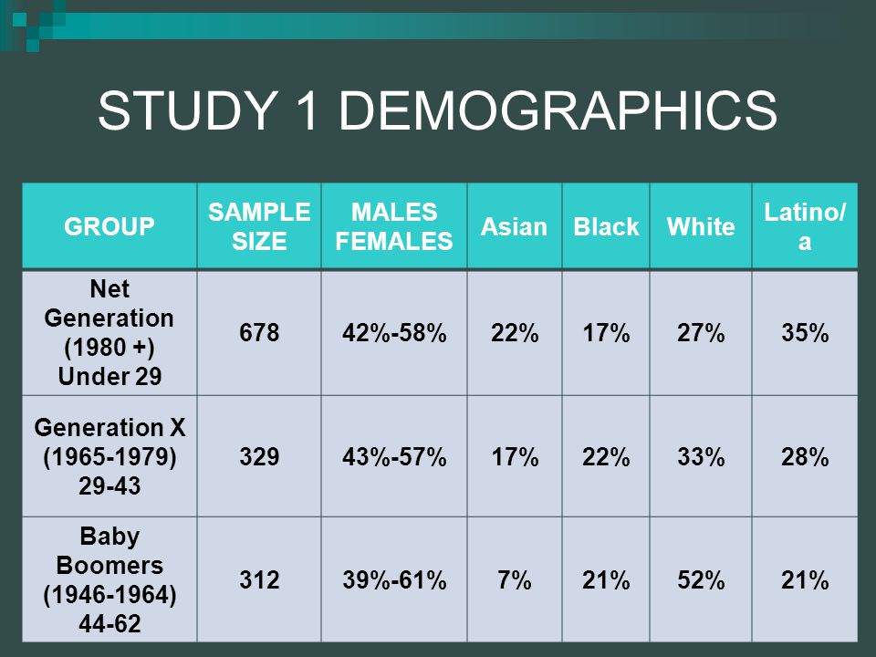 STUDY 1 DEMOGRAPHICS GROUP SAMPLE SIZE MALES FEMALES AsianBlackWhite Latino/ a Net Generation (1980 +) Under 29 67842%-58%22%17%27%35% Generation X (1965-1979) 29-43 32943%-57%17%22%33%28% Baby Boomers (1946-1964) 44-62 31239%-61%7%21%52%21%