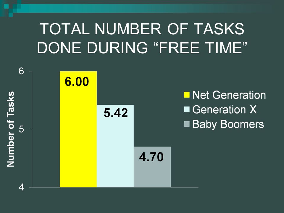 Multitasking With Free Time Top 5 Activities for Each Generation NET GENERATIONGENERATION XBABY BOOMERS Music (79%)Eating (78%)Eating (80%) Online (75%)Music (72%) TV (67%) Eating (74%)Online (68%)Music (64%) Texting (60%)TV (62%)Telephone (52%) E-Mail (60%)E-Mail (59%) Online (50%)