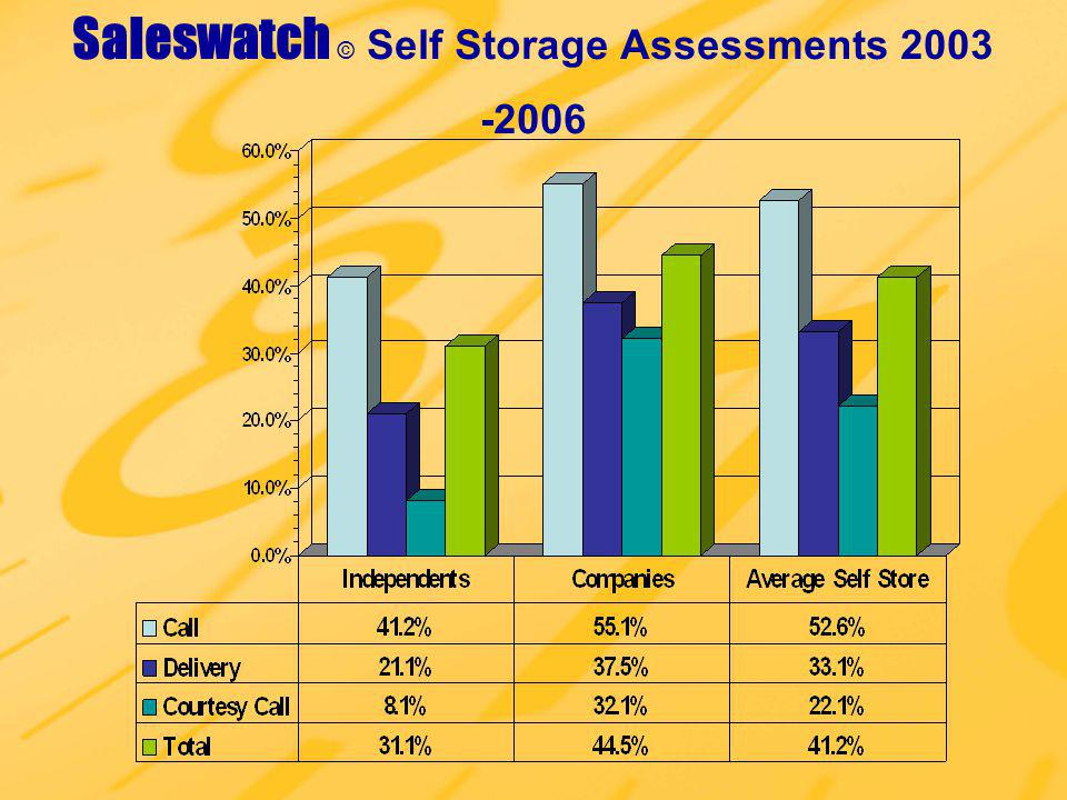 Saleswatch © Self Storage Assessments 2003 -2006