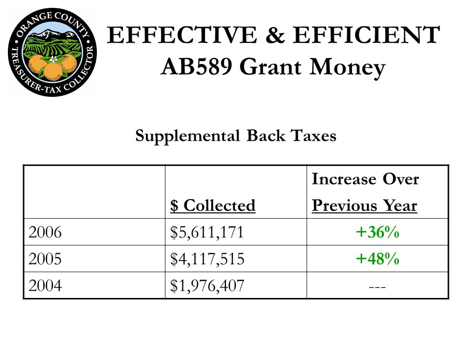 EFFECTIVE & EFFICIENT AB589 Grant Money Supplemental Back Taxes $ Collected Increase Over Previous Year 2006$5,611,171+36% 2005$4,117,515+48% 2004$1,976,407---