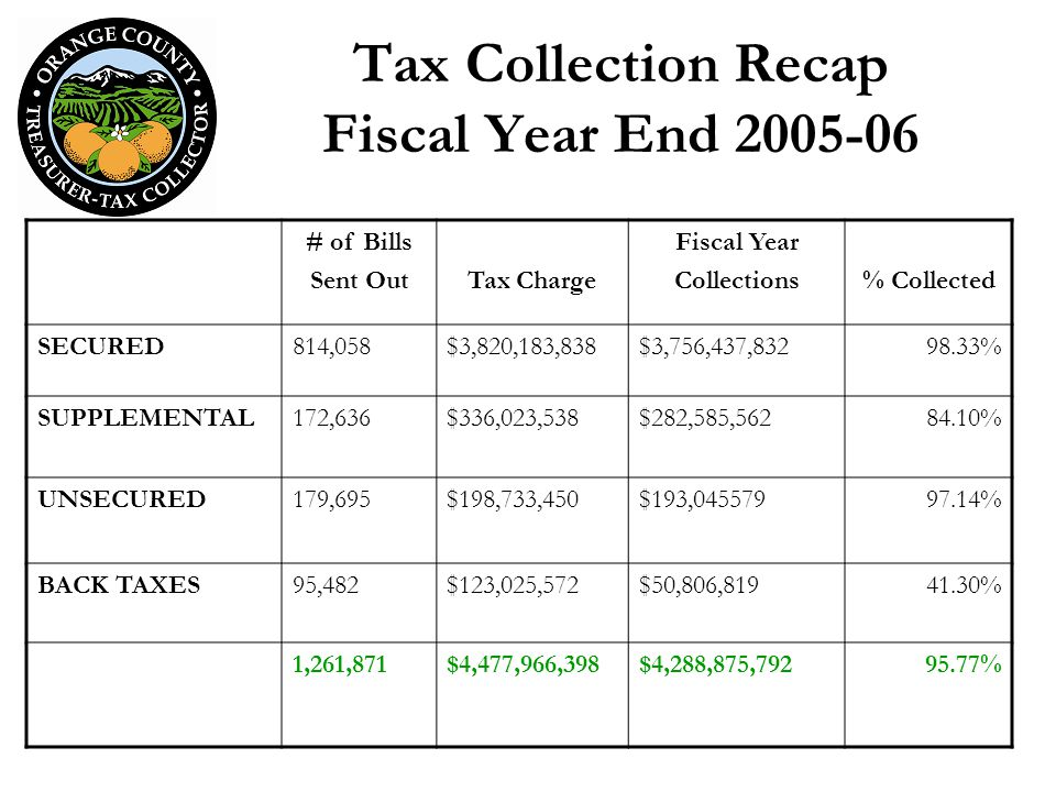 Tax Collection Recap Fiscal Year End 2005-06 # of Bills Sent OutTax Charge Fiscal Year Collections% Collected SECURED814,058$3,820,183,838$3,756,437,83298.33% SUPPLEMENTAL172,636$336,023,538$282,585,56284.10% UNSECURED179,695$198,733,450$193,04557997.14% BACK TAXES95,482$123,025,572$50,806,81941.30% 1,261,871$4,477,966,398$4,288,875,79295.77%