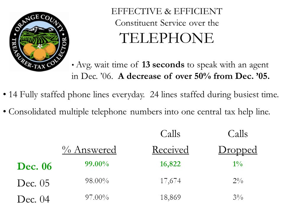 EFFECTIVE & EFFICIENT Constituent Service over the TELEPHONE % Answered Calls Received Calls Dropped Dec.