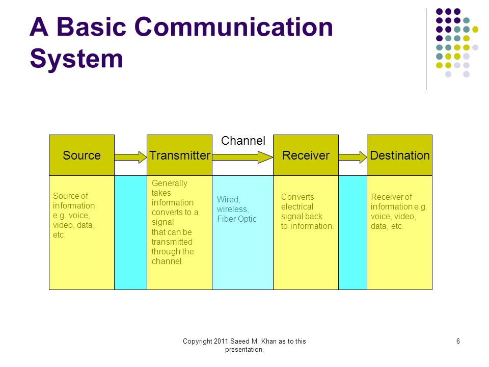 6 A Basic Communication System SourceTransmitterReceiverDestination Channel Source of information e.g. voice, video, data, etc. Generally takes inform