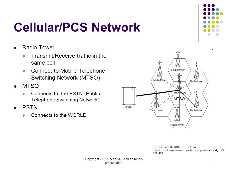 Copyright 2011 Saeed M. Khan as to this presentation. 8 Cellular/PCS Network Radio Tower Transmit/Receive traffic in the same cell Connect to Mobile T