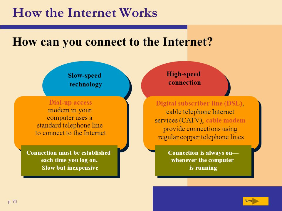 High-speed connection Slow-speed technology How the Internet Works How can you connect to the Internet? p. 70 Next Dial-up access modem in your comput