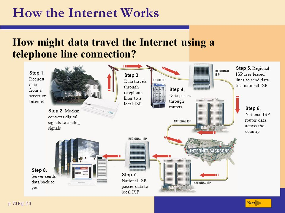 How the Internet Works What is a domain name.p. 74 Figs.