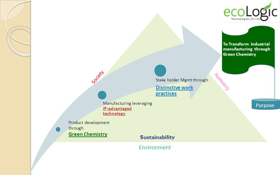 Environment Society Manufacturing leveraging IP-advantaged technology Stake holder Mgmt through Distinctive work practices To Transform Industrial manufacturing through Green Chemistry Product development through Green Chemistry Purpose