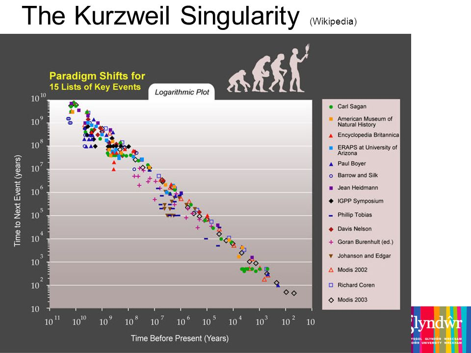 The Kurzweil Singularity (Wikipedia)