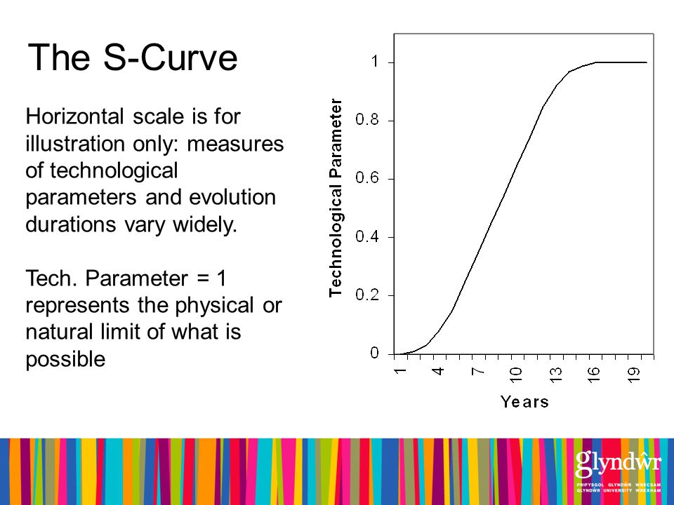 The S-Curve Horizontal scale is for illustration only: measures of technological parameters and evolution durations vary widely.