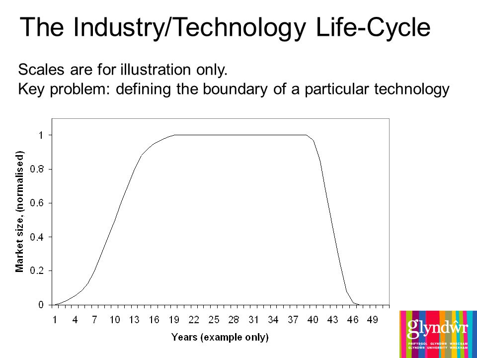 The Industry/Technology Life-Cycle Scales are for illustration only.
