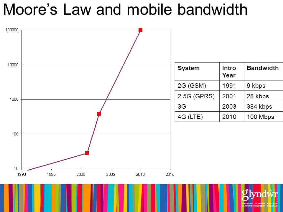 SystemIntro Year Bandwidth 2G (GSM)19919 kbps 2.5G (GPRS)200128 kbps 3G2003384 kbps 4G (LTE)2010100 Mbps Moores Law and mobile bandwidth