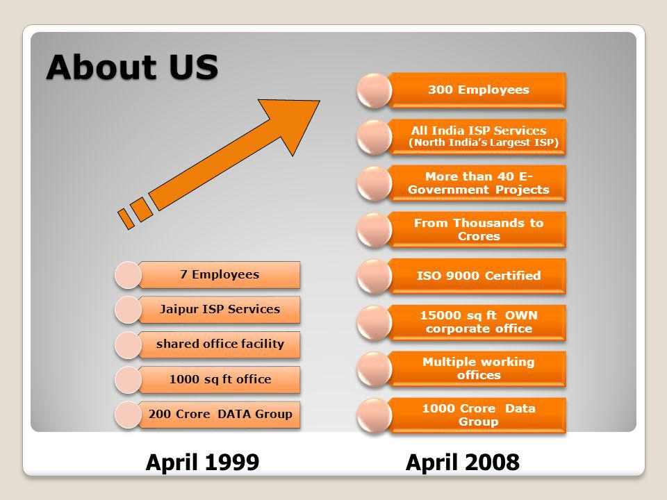 About US 7 Employees Jaipur ISP Services shared office facility 1000 sq ft office 200 Crore DATA Group 300 Employees All India ISP Services (North Indias Largest ISP) More than 40 E- Government Projects From Thousands to Crores ISO 9000 Certified 15000 sq ft OWN corporate office Multiple working offices 1000 Crore Data Group April 1999April 2008