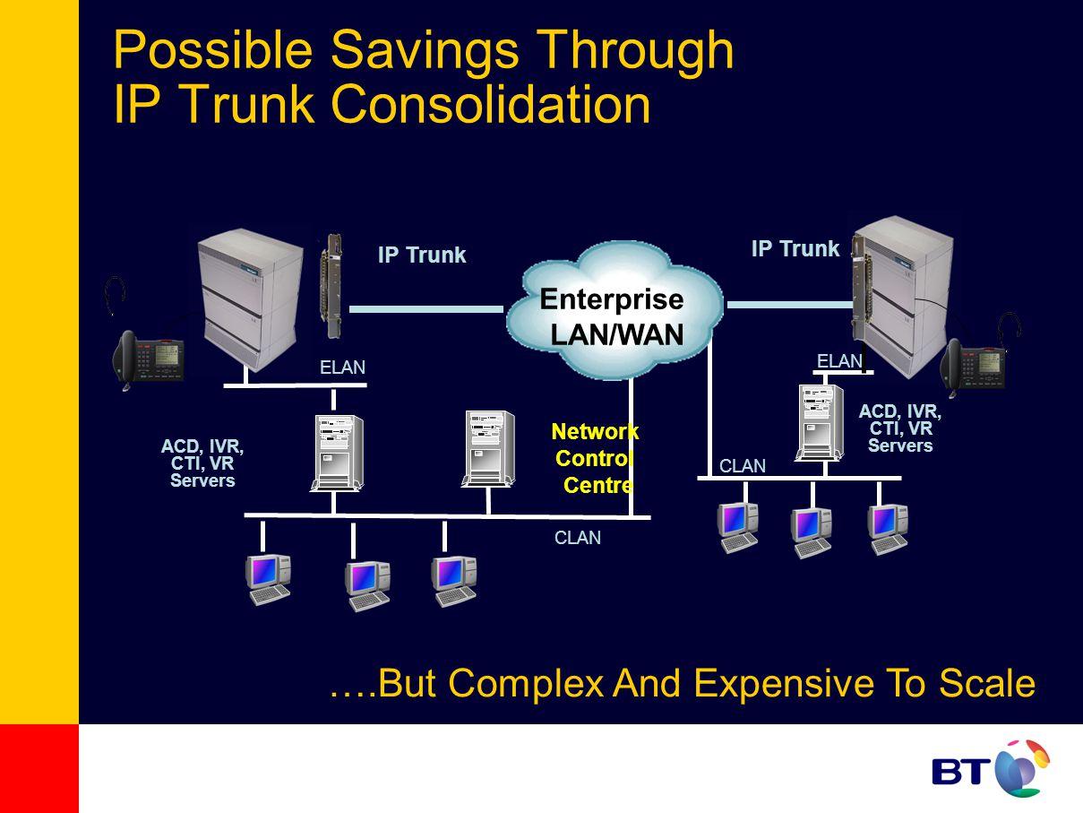 Possible Savings Through IP Trunk Consolidation ELAN CLAN IP Trunk ACD, IVR, CTI, VR Servers CLAN ELAN IP Trunk ACD, IVR, CTI, VR Servers ….But Comple