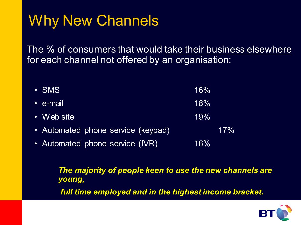 The majority of people keen to use the new channels are young, full time employed and in the highest income bracket.