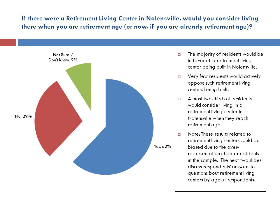 If there were a Retirement Living Center in Nolensville, would you consider living there when you are retirement age (or now, if you are already retirement age).