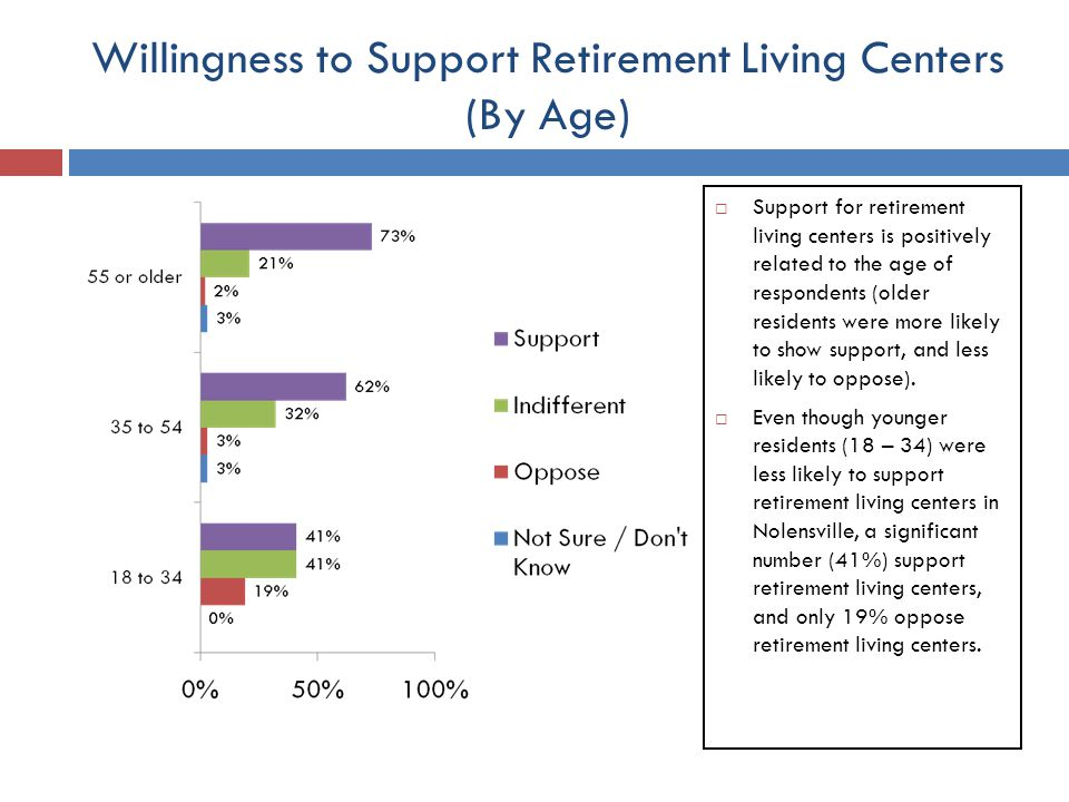 Willingness to Support Retirement Living Centers (By Age) Support for retirement living centers is positively related to the age of respondents (older residents were more likely to show support, and less likely to oppose).