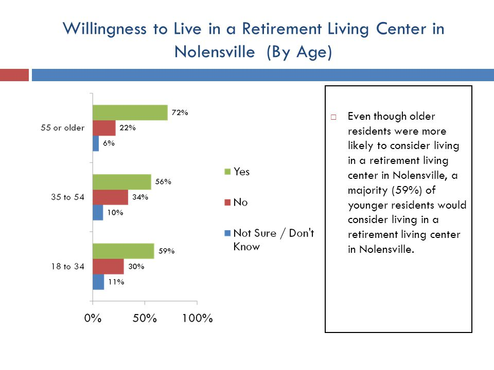 Willingness to Live in a Retirement Living Center in Nolensville (By Age) Even though older residents were more likely to consider living in a retirement living center in Nolensville, a majority (59%) of younger residents would consider living in a retirement living center in Nolensville.