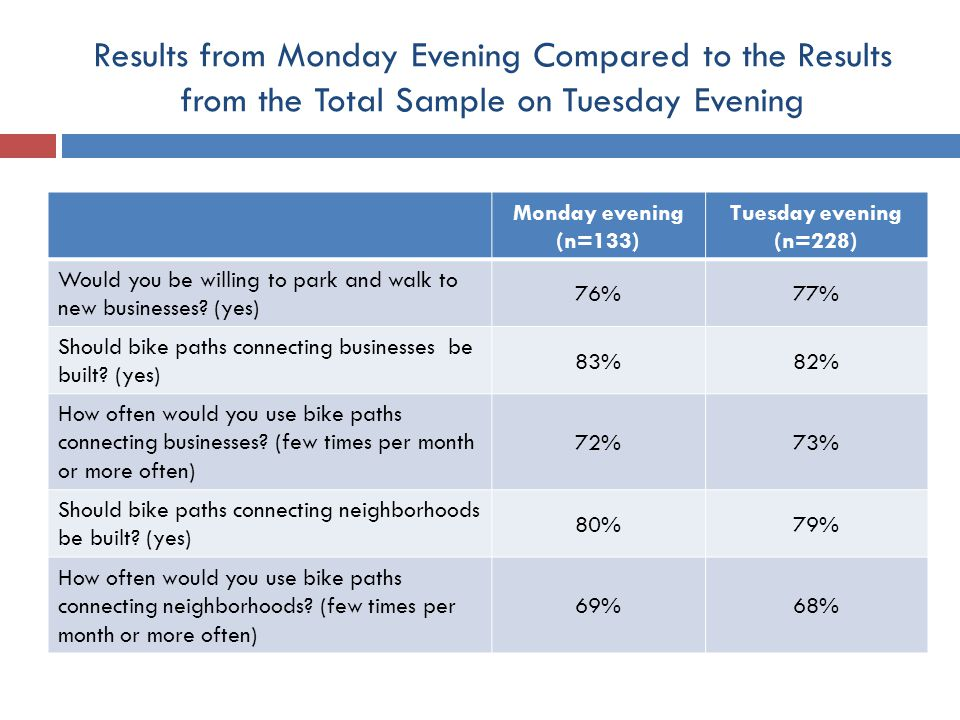 Results from Monday Evening Compared to the Results from the Total Sample on Tuesday Evening Monday evening (n=133) Tuesday evening (n=228) Would you be willing to park and walk to new businesses.