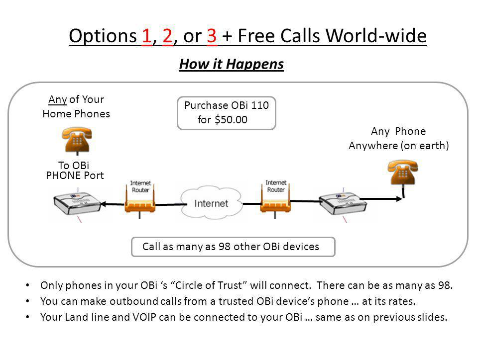 How it Happens To OBi PHONE Port Purchase OBi 110 for $50.00 Any Phone Anywhere (on earth) Any of Your Home Phones Call as many as 98 other OBi devices Only phones in your OBi s Circle of Trust will connect.