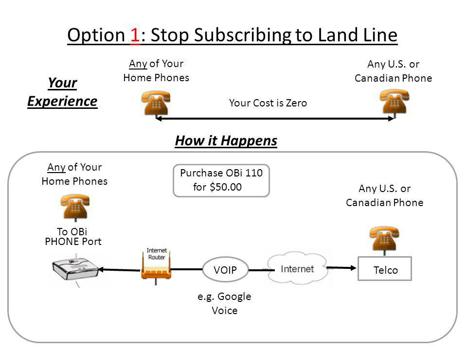 Teco Telco VOIP Option 1: Stop Subscribing to Land Line How it Happens To OBi PHONE Port Purchase OBi 110 for $50.00 Any of Your Home Phones Any U.S.