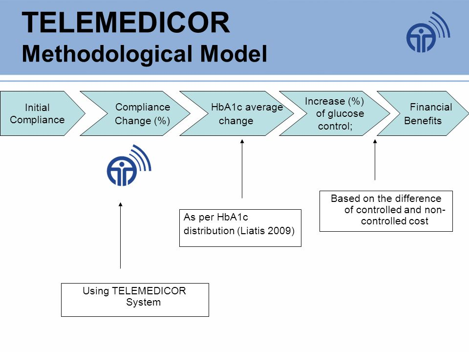 TELEMEDICOR Methodological Model Initial Compliance Compliance Change (%) HbA1c average change Increase (%) of glucose control; Financial Benefits Using TELEMEDICOR System As per HbA1c distribution (Liatis 2009) Based on the difference of controlled and non- controlled cost