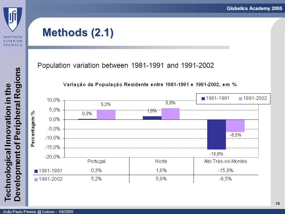 Linguagem de Modelação - UML 10 Globelics Academy 2005 João Paulo Pereira @ Lisbon – 1/6/2005 Technological Innovation in the Development of Peripheral Regions Methods (2.1) Population variation between 1981-1991 and 1991-2002