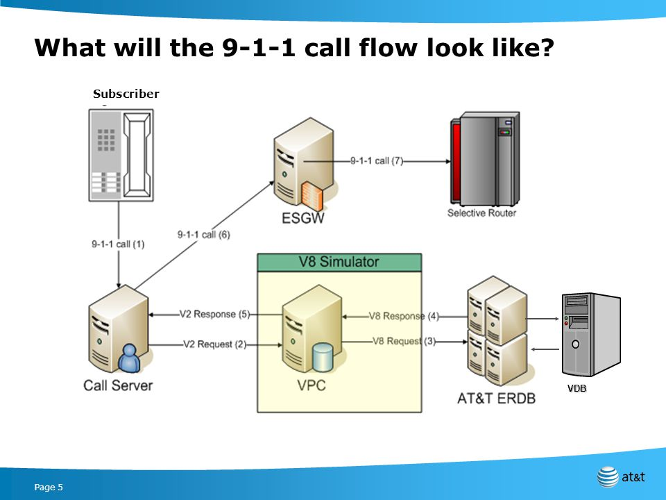 Page 5 What will the 9-1-1 call flow look like? VDB Subscriber