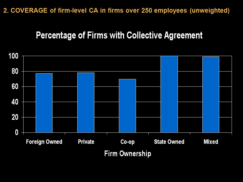 DCO-ZXE089-20040200-jgfPP1 4 2. COVERAGE of firm-level CA in firms over 250 employees (unweighted)