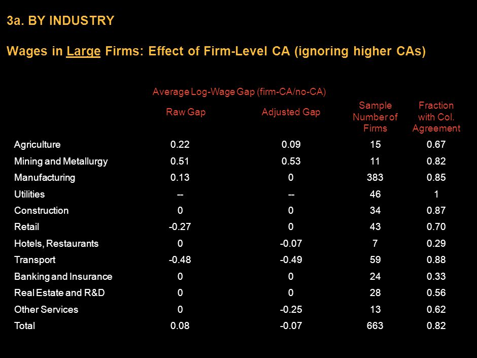 DCO-ZXE089-20040200-jgfPP1 6 3a. BY INDUSTRY Wages in Large Firms: Effect of Firm-Level CA (ignoring higher CAs) Average Log-Wage Gap (firm-CA/no-CA)