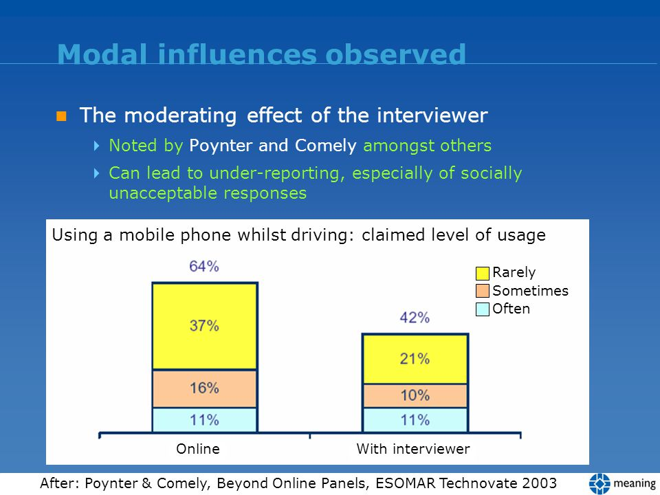 Modal influences observed The moderating effect of the interviewer Noted by Poynter and Comely amongst others Can lead to under-reporting, especially
