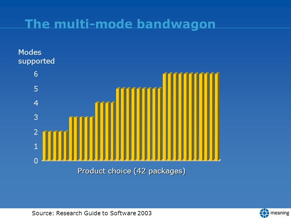 The multi-mode bandwagon Modes supported Product choice (42 packages) Source: Research Guide to Software 2003