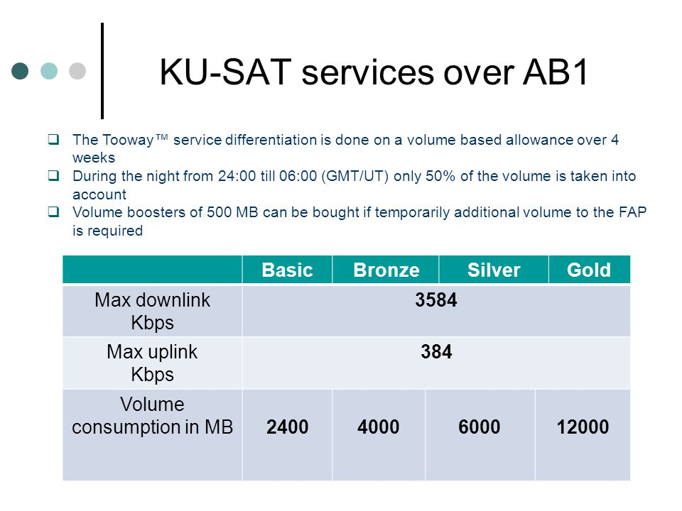 KU-SAT services over AB1 BasicBronzeSilverGold Max downlink Kbps 3584 Max uplink Kbps 384 Volume consumption in MB24004000600012000 The Tooway service