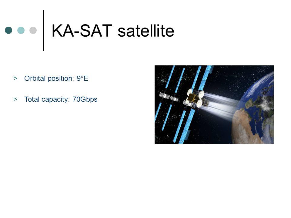 KA-SAT satellite >Orbital position: 9°E >Total capacity: 70Gbps