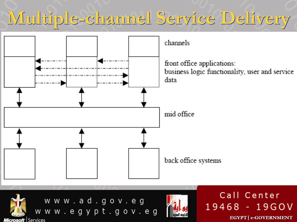 EGYPT | e-GOVERNMENT Multiple-channel Service Delivery