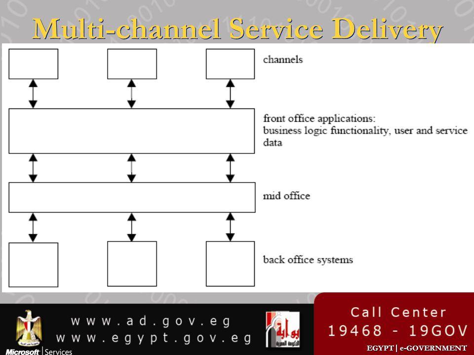 EGYPT | e-GOVERNMENT Multi-channel Service Delivery