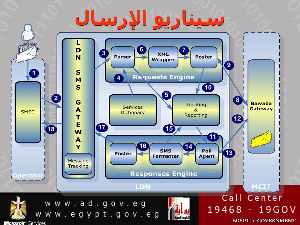 EGYPT | e-GOVERNMENT سيناريو الإرسال